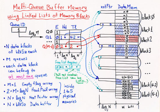 32 multi queue data structures uete cs 534 322 multiple fifo queues sharing one memory ccuart Image collections